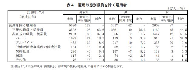 雇用形態別役員を除く雇用者(平成30年)