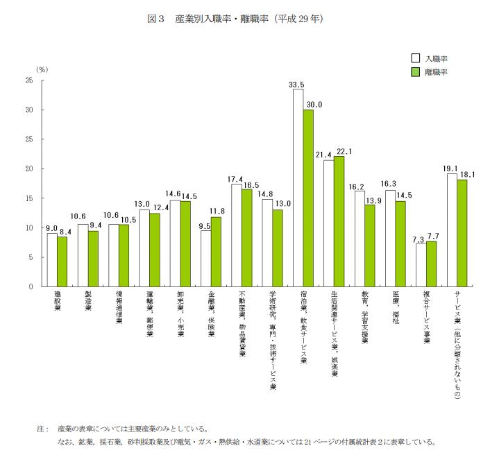 産業別入職率・離職率(平成29年)