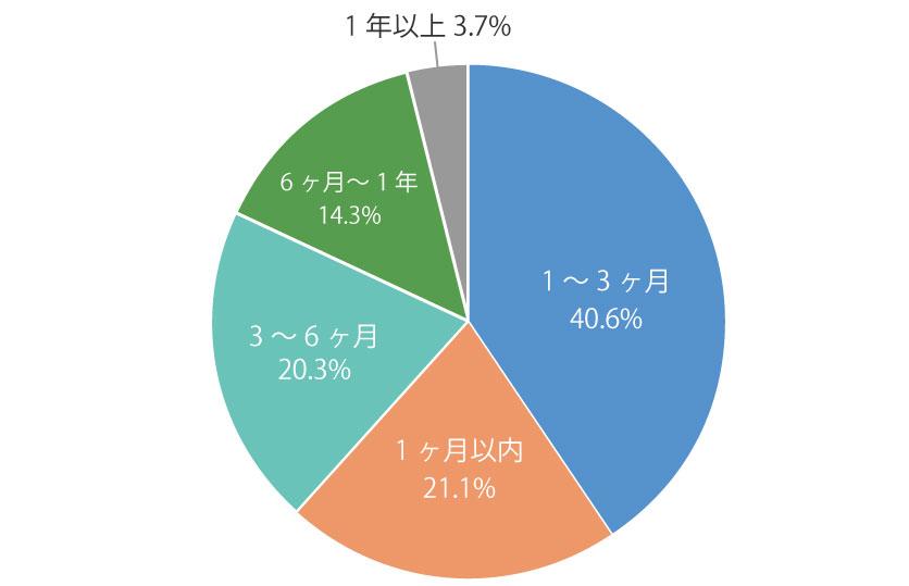 活動期間のグラフ