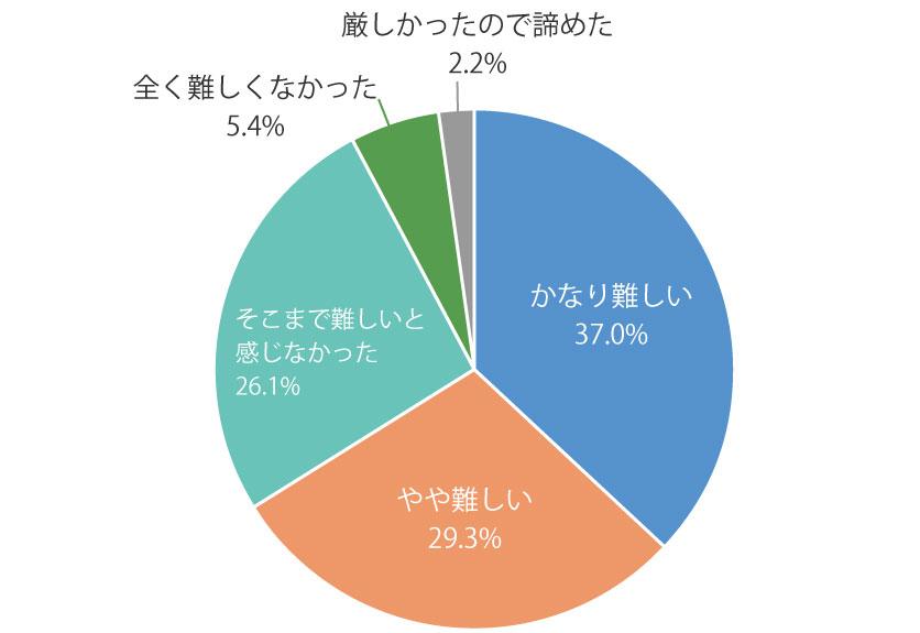 未経験グラフ