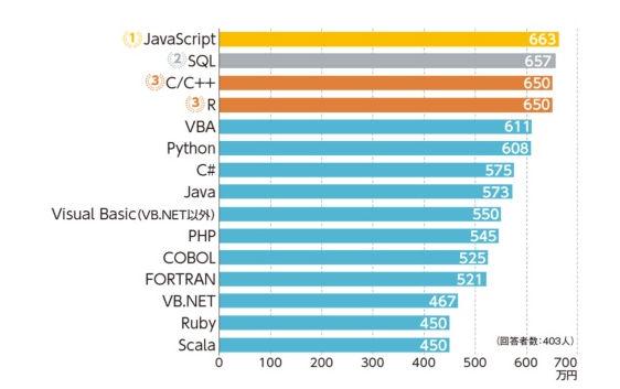 COBOLプログラマーの年収相場について