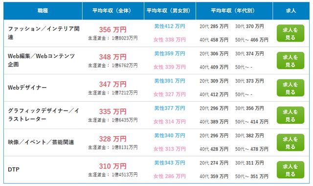 doda「平均年収ランキング 最新版【職種別】」