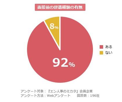 転職面接を辞退する人の割合