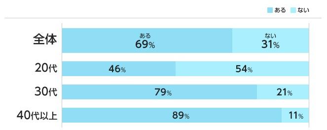 69%の人に転職経験がある