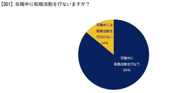 86%の人が在職中に転職活動をしている