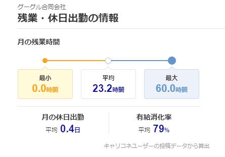 キャリコネ評判 残業・休日出勤の情報