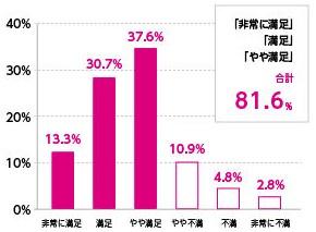 81%の人が転職して満足している