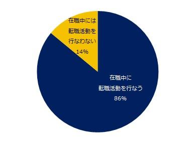 1万人が回答!「転職活動」実態調査 ―『エン転職』ユーザーアンケート―