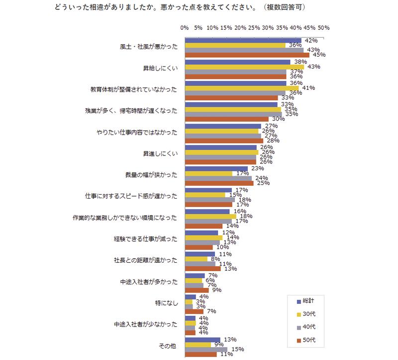 ビジネスマンの転職意識に関する調査 - 調査結果1