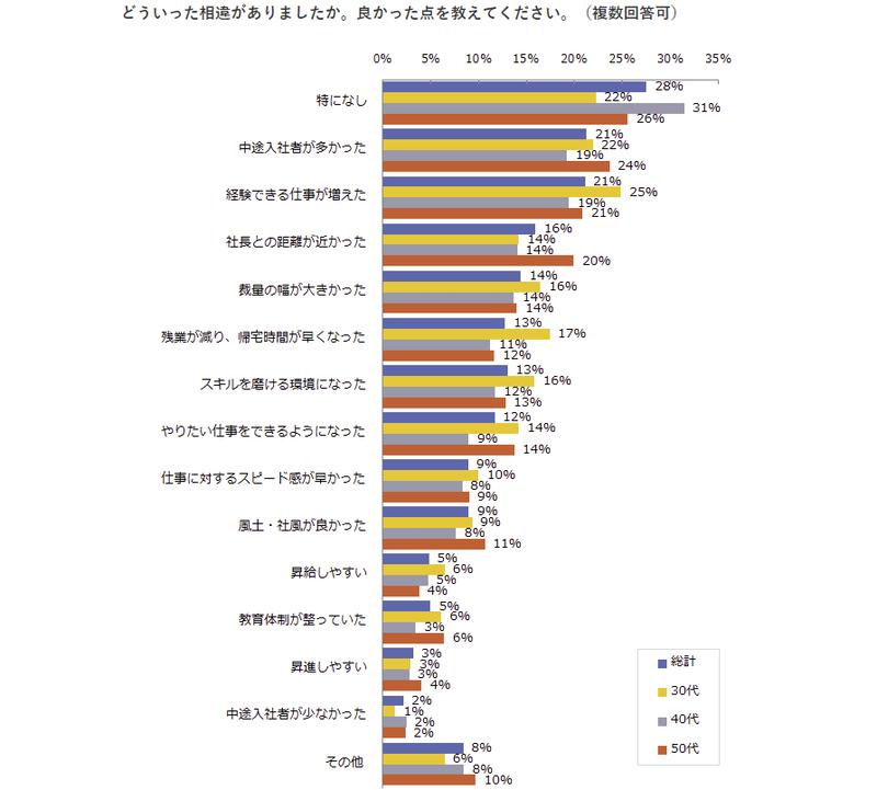 ビジネスマンの転職意識に関する調査 - 調査結果 2