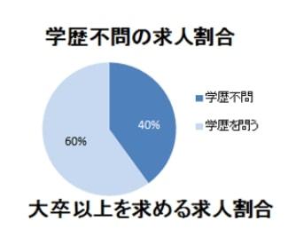 学歴不問の求人の割合