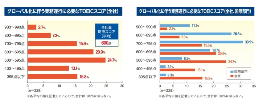 グローバル化で転職に必要なスコアtoeic900点台の割合