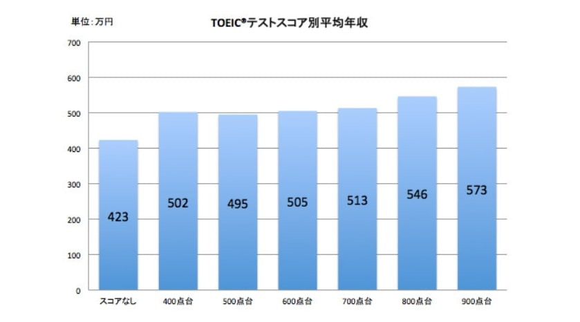 toeic900点台で転職した場合の平均年収