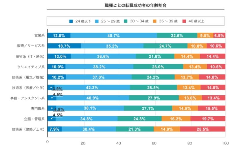 40代の職種ごとの転職成功者の割合