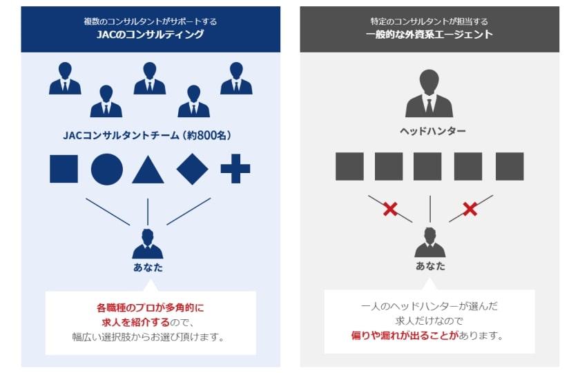評判の高いJACリクルートメントが提供する「双方型サービス」