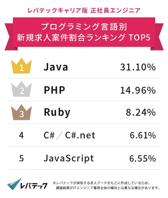 転職求人の多いプログラミング言語