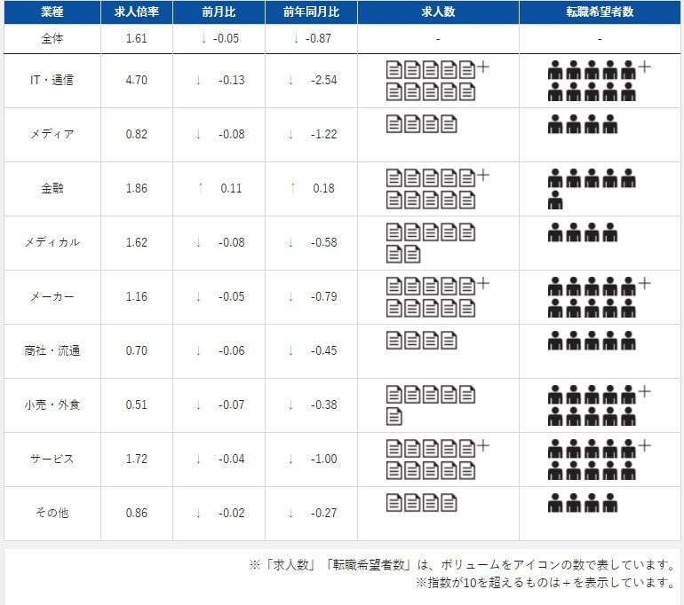 dodaの「転職求人倍率レポート(2020年7月)