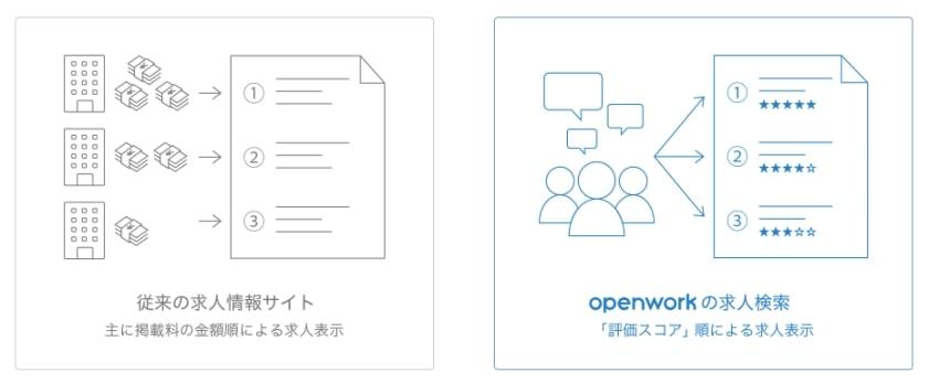 openworkの求人検索の評判